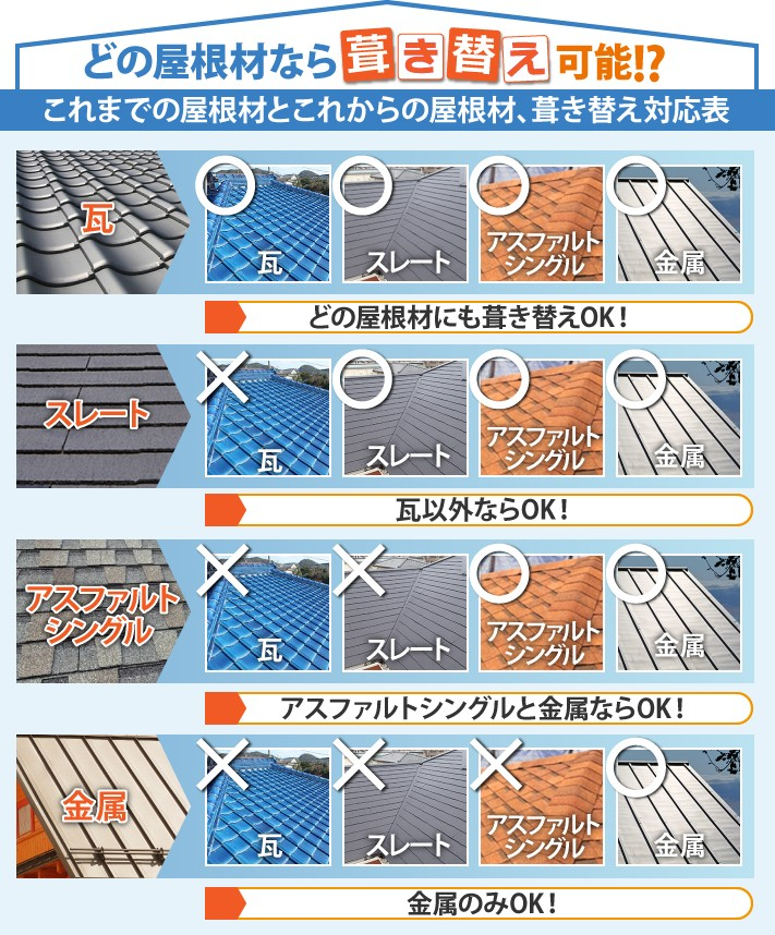 葺き替え可能な屋根材一覧