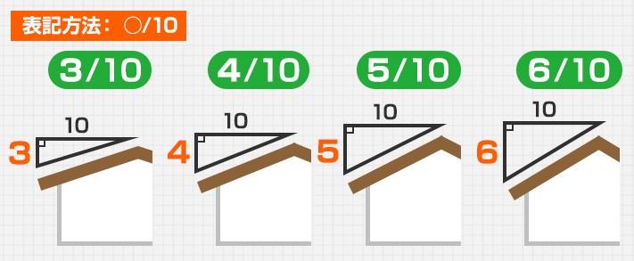 分数勾配の表記方法図