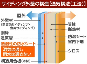 サイディング外壁の構造、通気構法(工法)