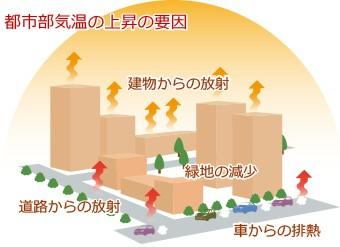 都市部気温の上昇の要因図